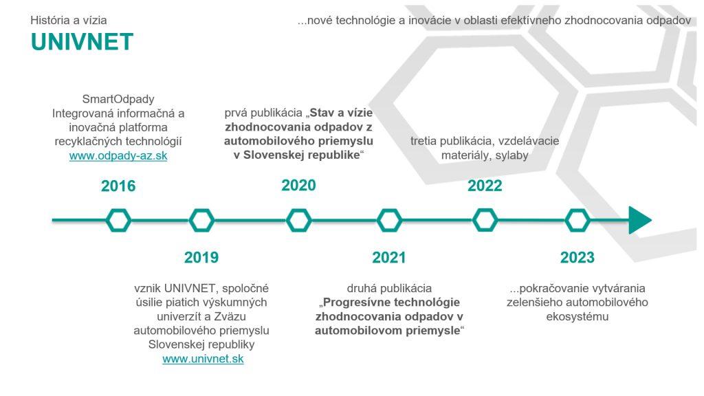 Časová os histórie a vízie združenia UNIVNET od roku 2016 do 2023
